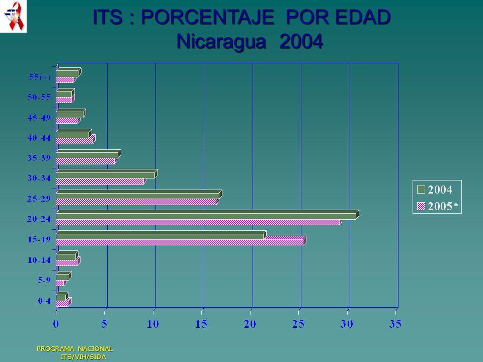 ITS : PORCENTAJE POR EDAD Nicaragua 2004