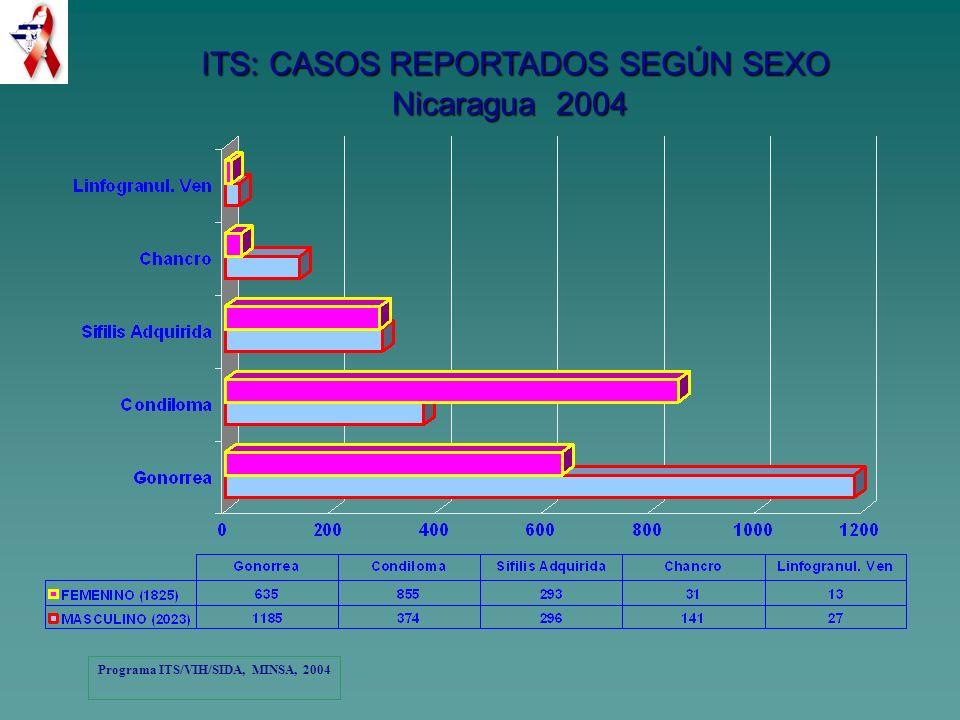 ITS: CASOS REPORTADOS SEGÚN SEXO Nicaragua 2004