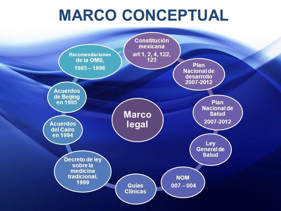 MARCO CONCEPTUAL Marco legal Constitución mexicana
