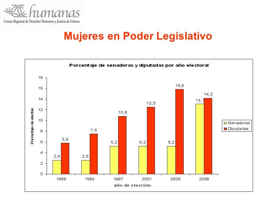 Mujeres en Poder Legislativo
