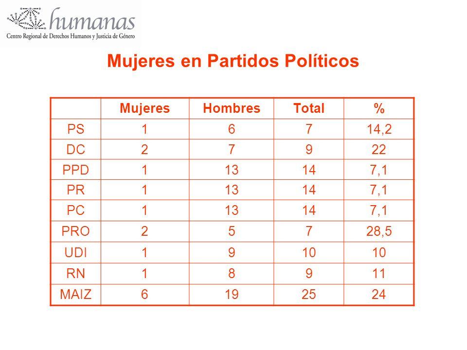 Mujeres en Partidos Políticos