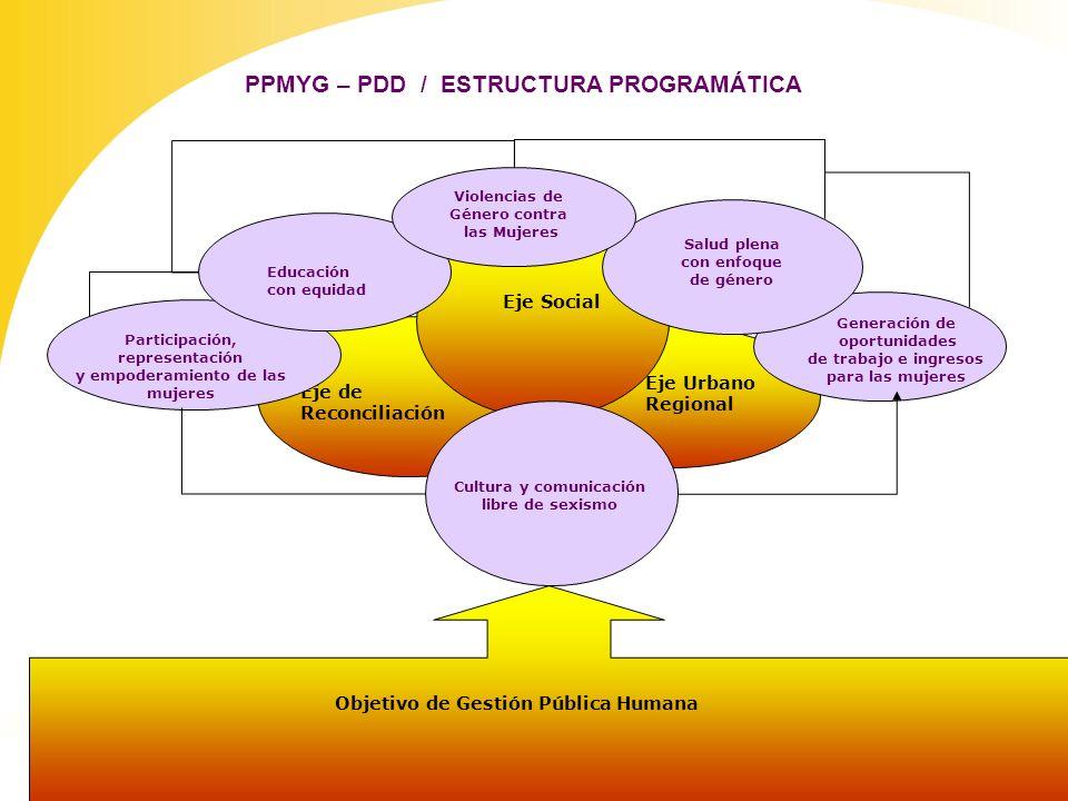PPMYG – PDD / ESTRUCTURA PROGRAMÁTICA Violencias de Género contra