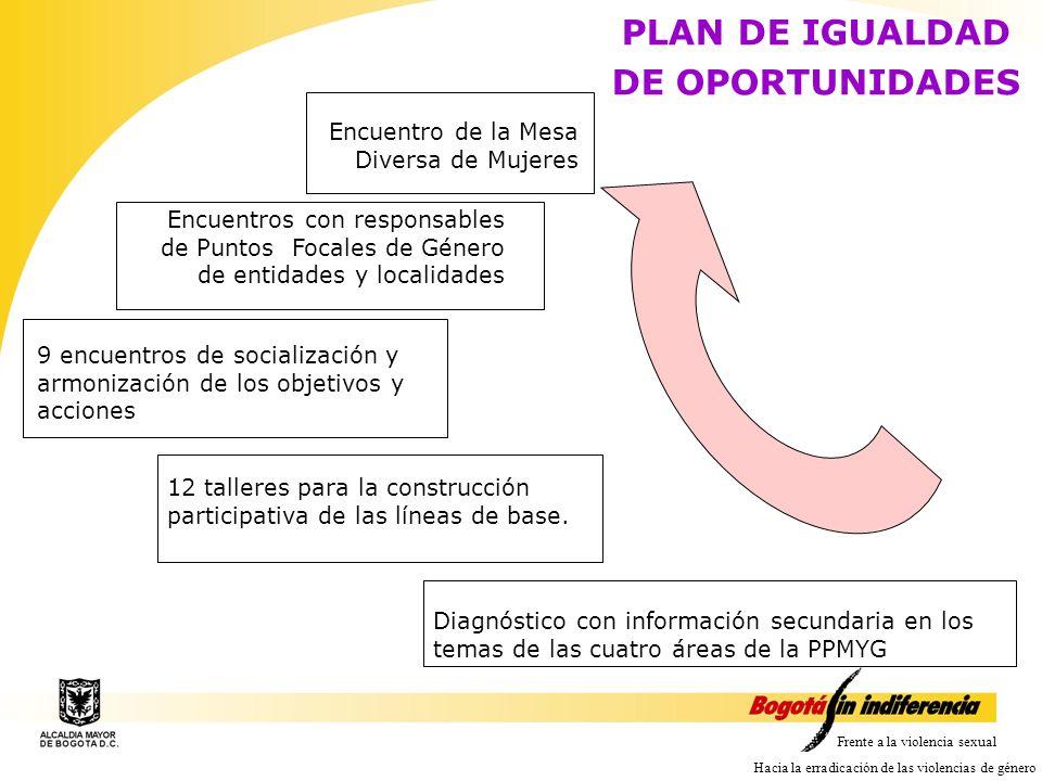 PLAN DE IGUALDAD DE OPORTUNIDADES