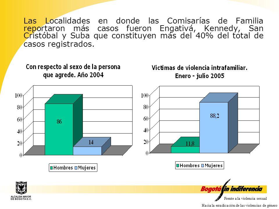 Las Localidades en donde las Comisarías de Familia reportaron más casos fueron Engativá, Kennedy, San Cristóbal y Suba que constituyen más del 40% del total de casos registrados.