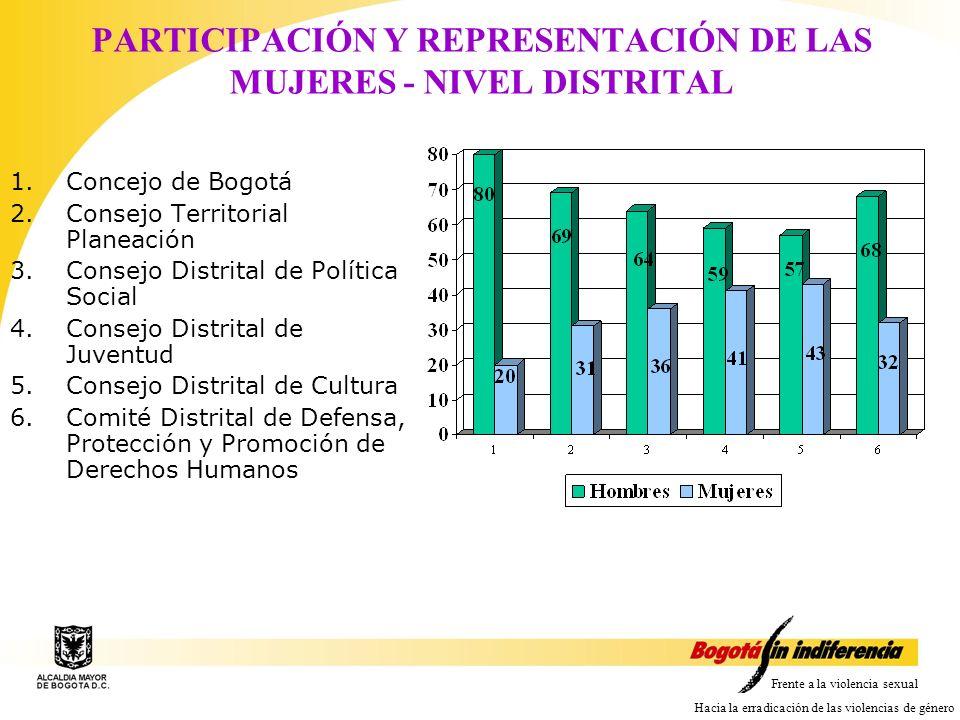 PARTICIPACIÓN Y REPRESENTACIÓN DE LAS MUJERES - NIVEL DISTRITAL