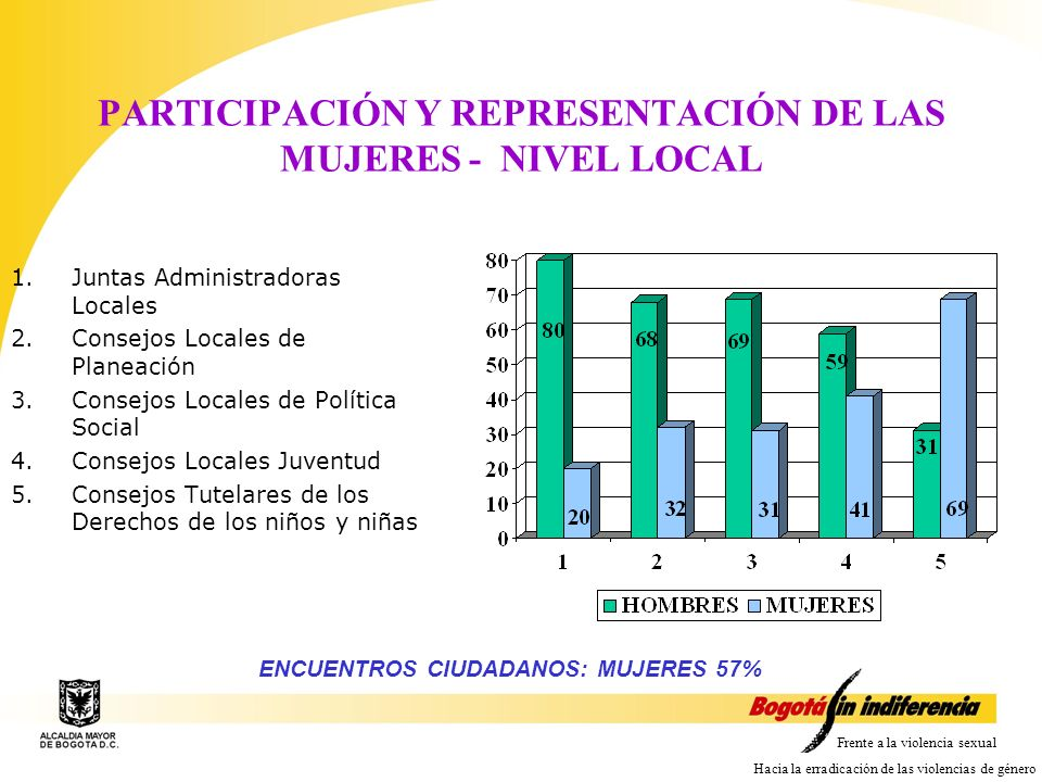 PARTICIPACIÓN Y REPRESENTACIÓN DE LAS MUJERES - NIVEL LOCAL