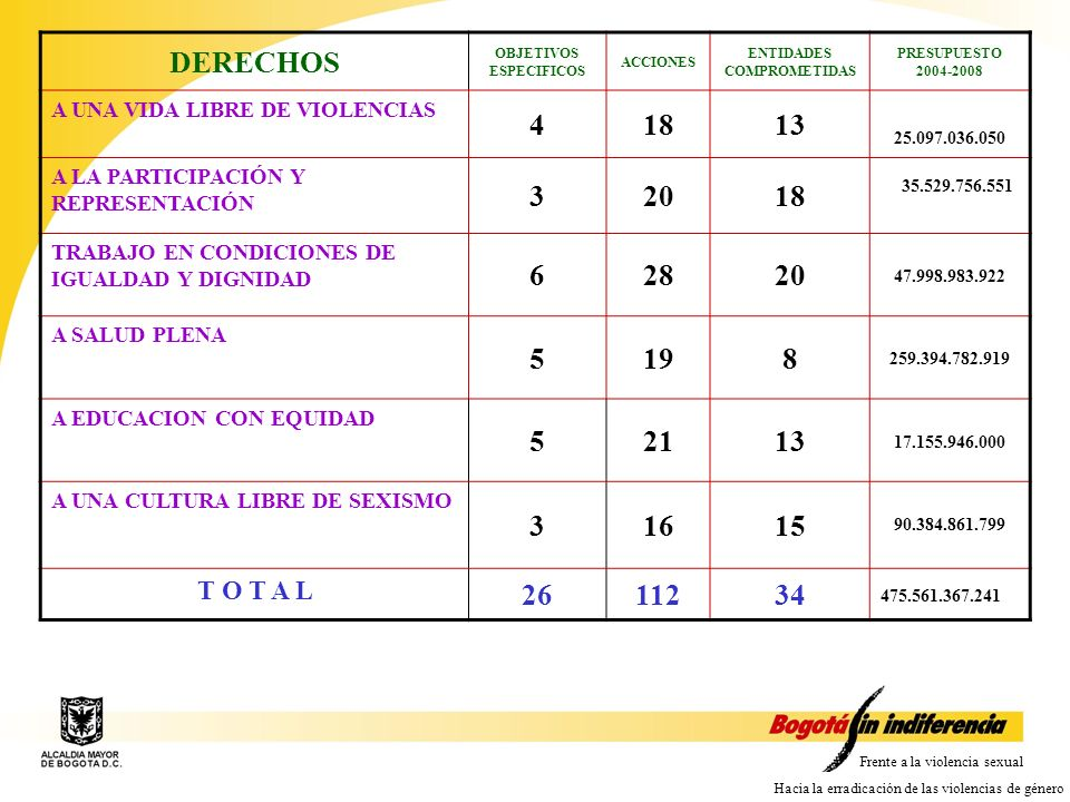 OBJETIVOS ESPECIFICOS ENTIDADES COMPROMETIDAS