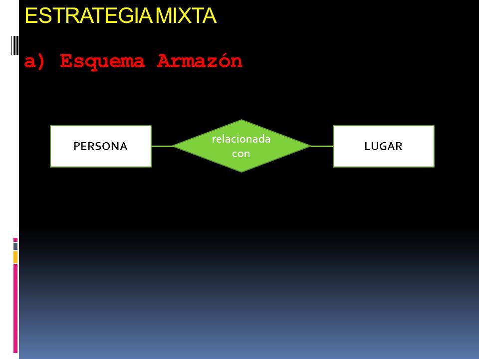 ESTRATEGIA MIXTA a) Esquema Armazón relacionada con PERSONA LUGAR