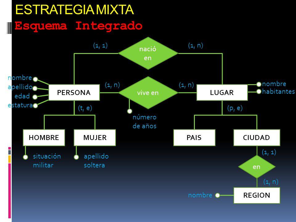 ESTRATEGIA MIXTA Esquema Integrado nació en (1, 1) (1, n) nombre