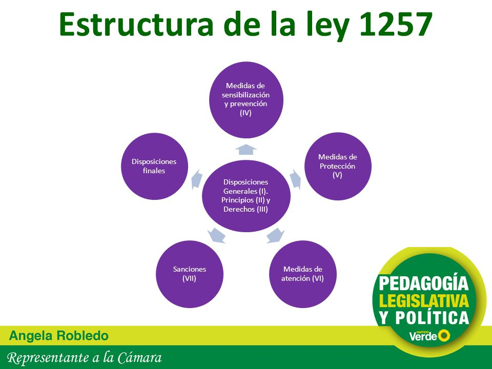 Estructura de la ley 1257 Disposiciones Generales (I). Principios (II) y Derechos (III) Medidas de sensibilización y prevención (IV)