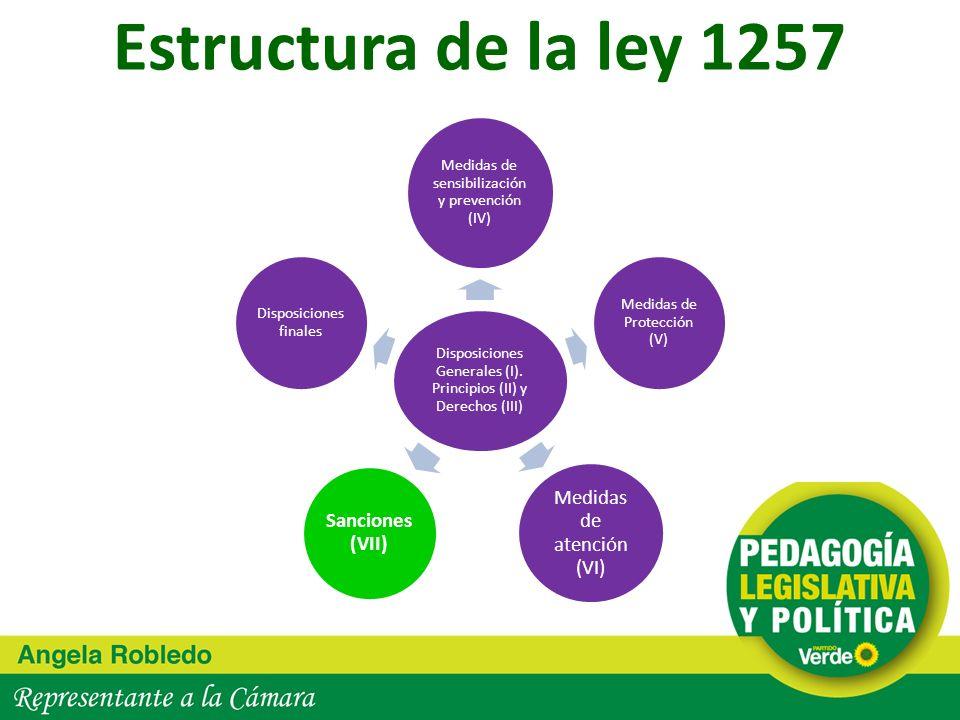 Estructura de la ley 1257 Medidas de atención (VI) Sanciones (VII)