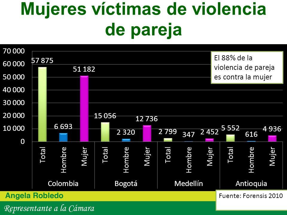 Mujeres víctimas de violencia de pareja