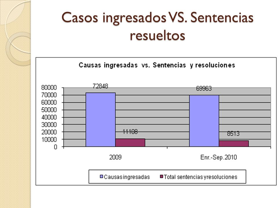 Casos ingresados VS. Sentencias resueltos