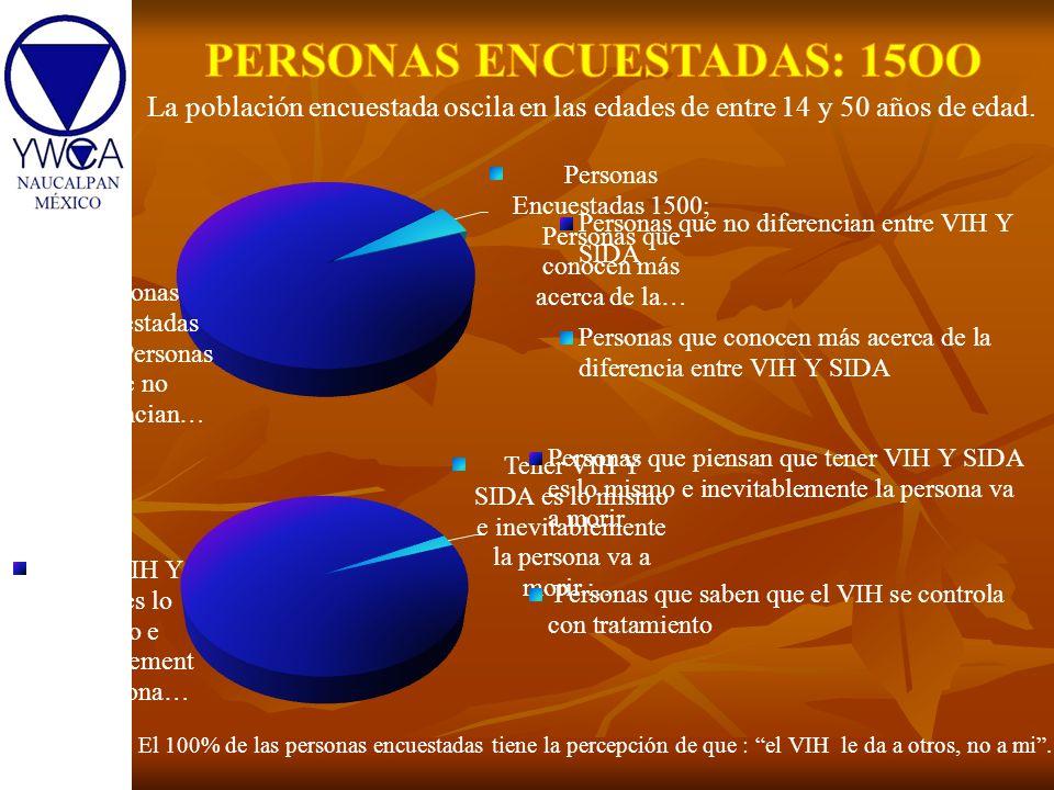 PERSONAS ENCUESTADAS: 15OO