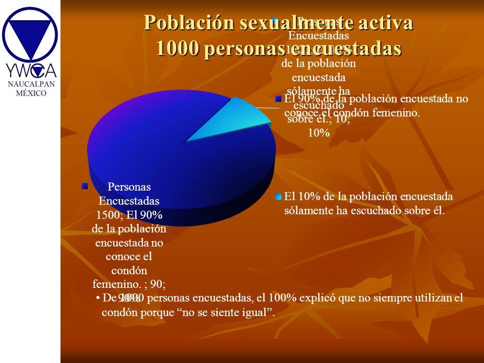 Población sexualmente activa