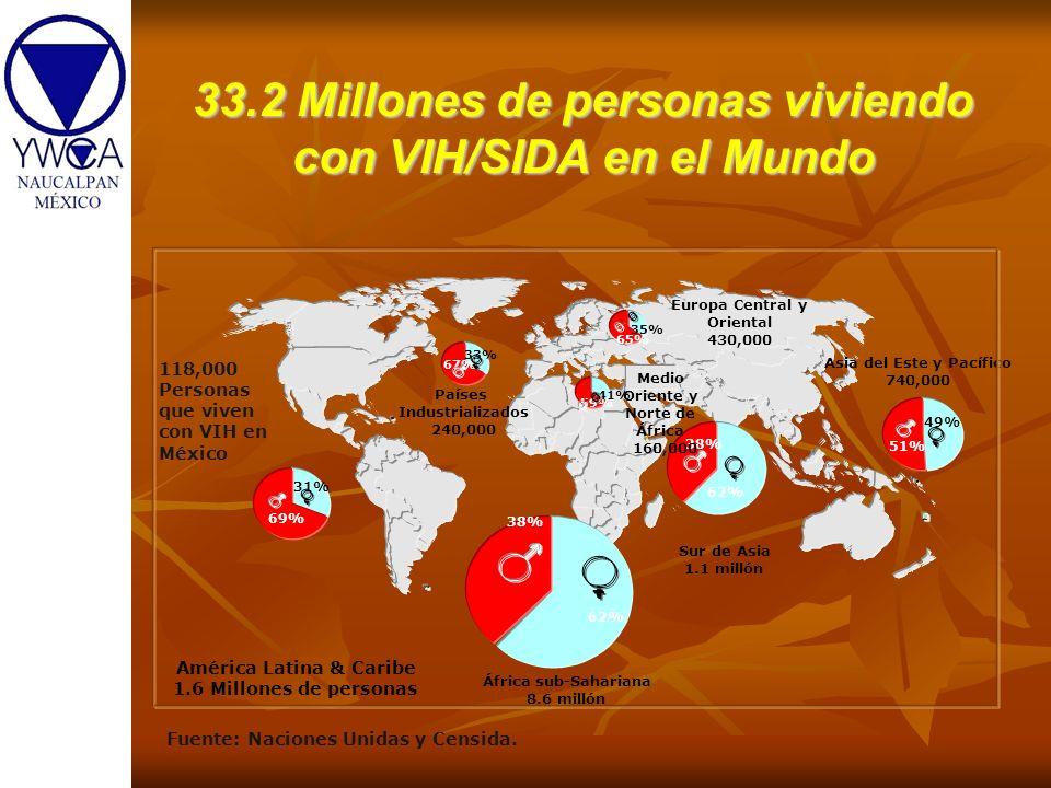 33.2 Millones de personas viviendo con VIH/SIDA en el Mundo