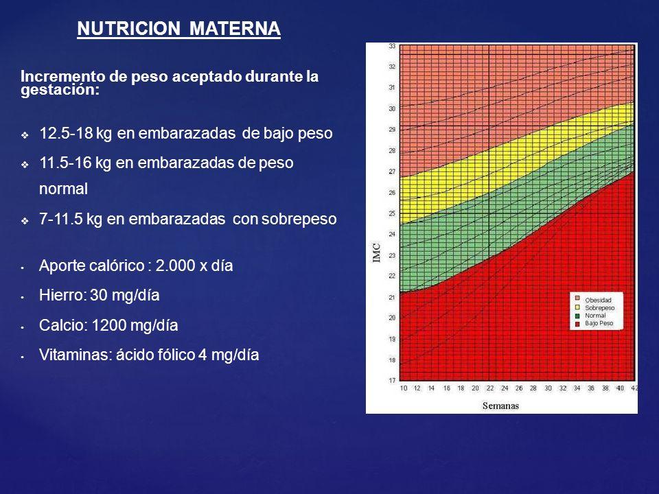NUTRICION MATERNA Incremento de peso aceptado durante la gestación: