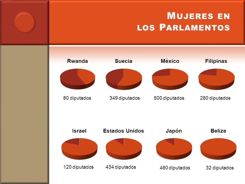 Mujeres en los Parlamentos
