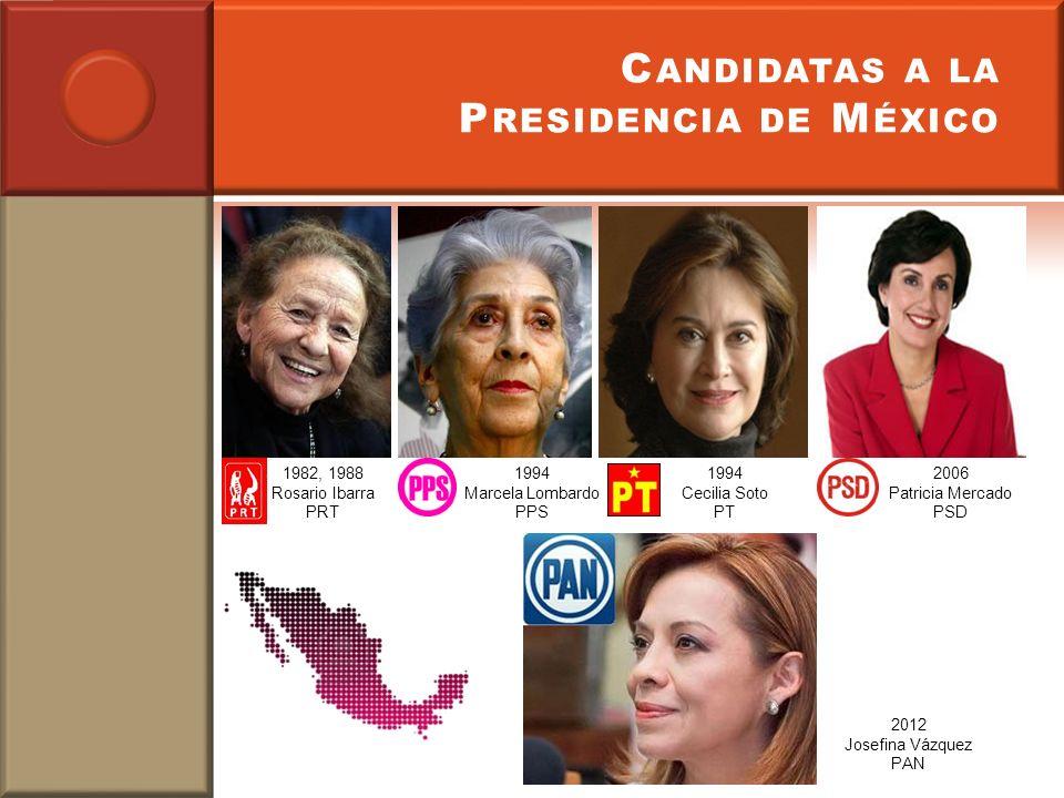 Candidatas a la Presidencia de México