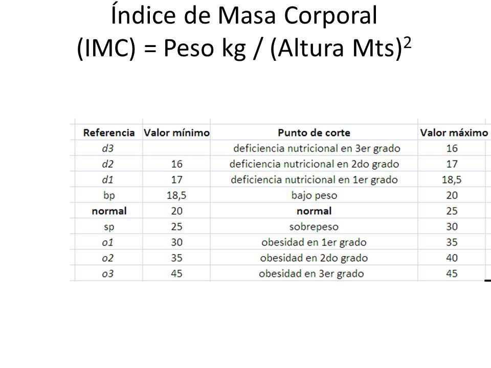 Índice de Masa Corporal (IMC) = Peso kg / (Altura Mts)2