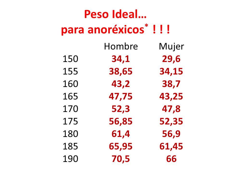 Peso Ideal… para anoréxicos* ! ! !