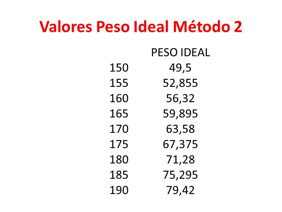 Valores Peso Ideal Método 2