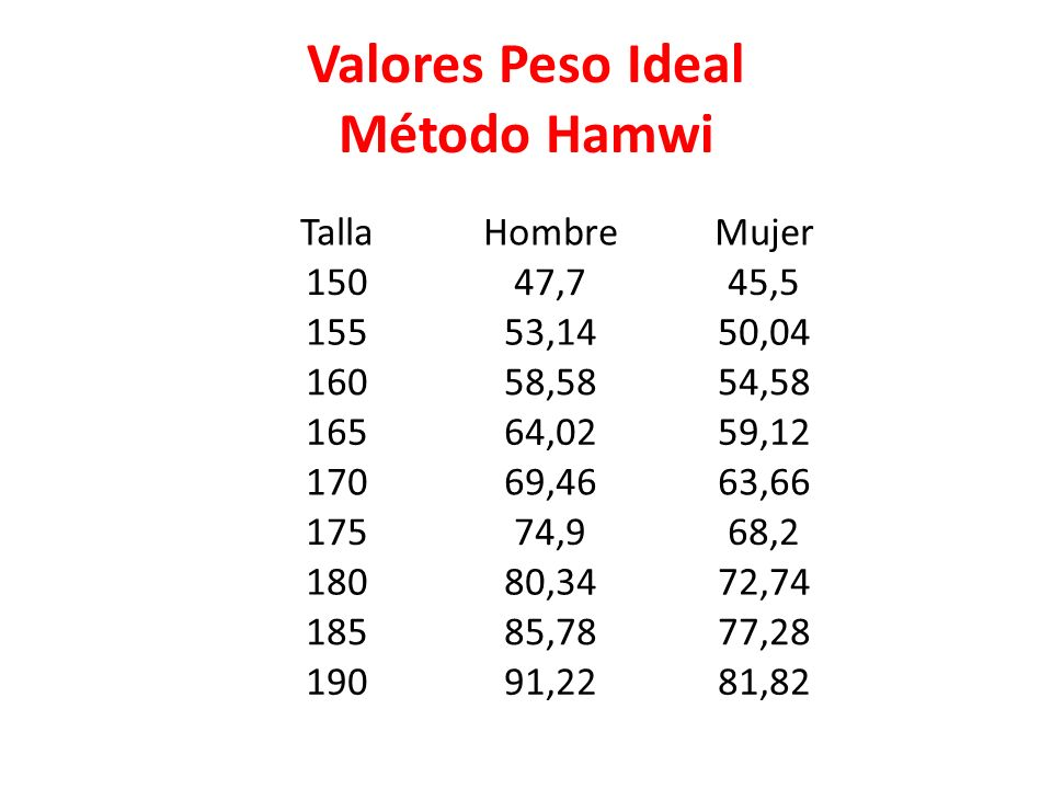 Valores Peso Ideal Método Hamwi