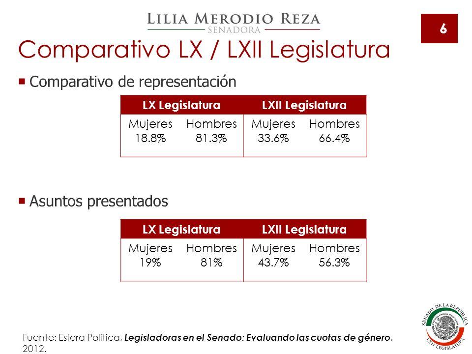 Comparativo LX / LXII Legislatura