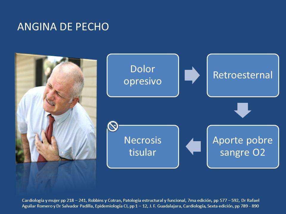 ANGINA DE PECHO Dolor opresivo Retroesternal Aporte pobre sangre O2