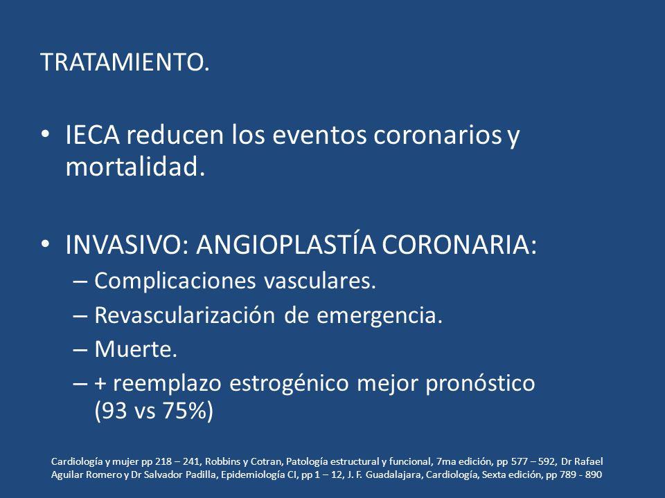 IECA reducen los eventos coronarios y mortalidad.