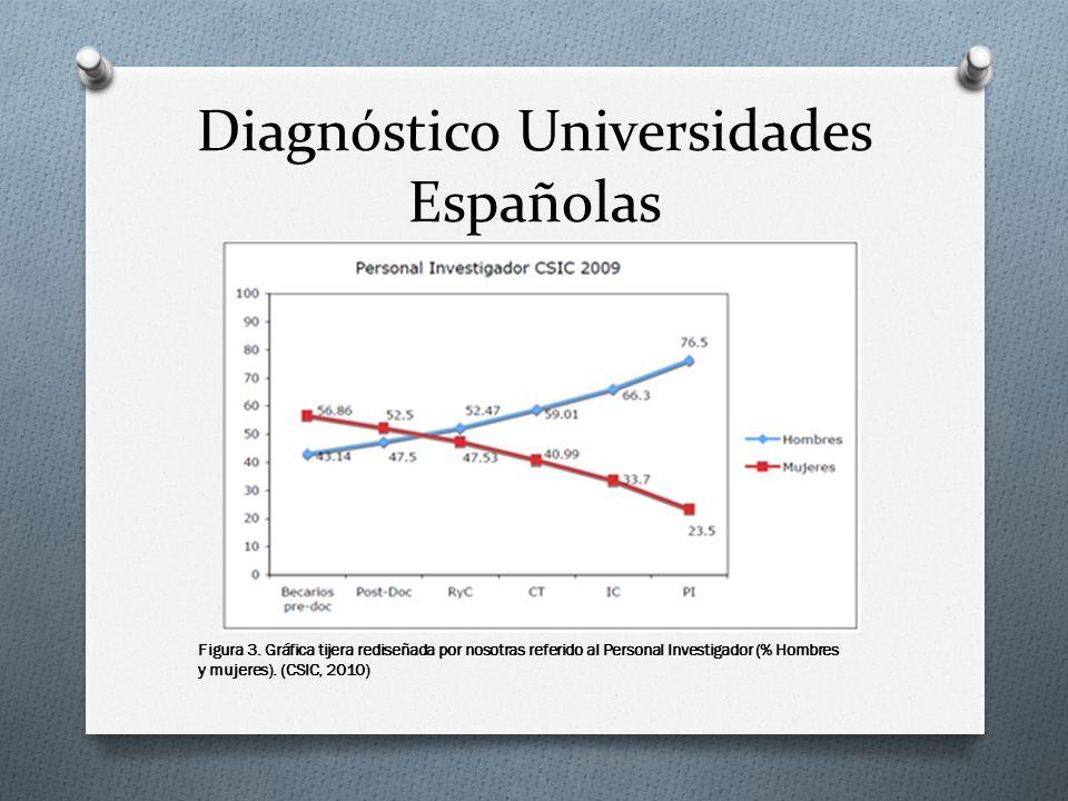 Diagnóstico Universidades Españolas