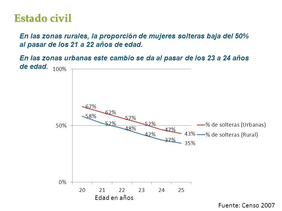 Estado civil En las zonas rurales, la proporción de mujeres solteras baja del 50% al pasar de los 21 a 22 años de edad.