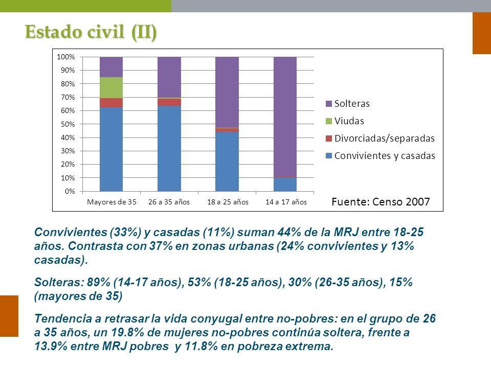 Estado civil (II) Fuente: Censo 2007