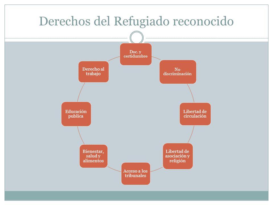 Derechos del Refugiado reconocido