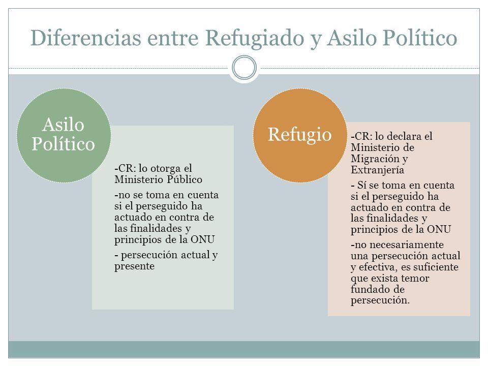 Diferencias entre Refugiado y Asilo Político