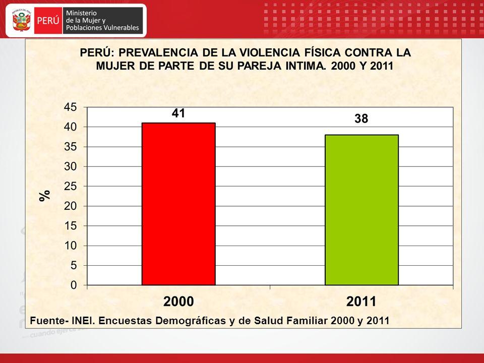 Fuente- INEI. Encuestas Demográficas y de Salud Familiar 2000 y 2011