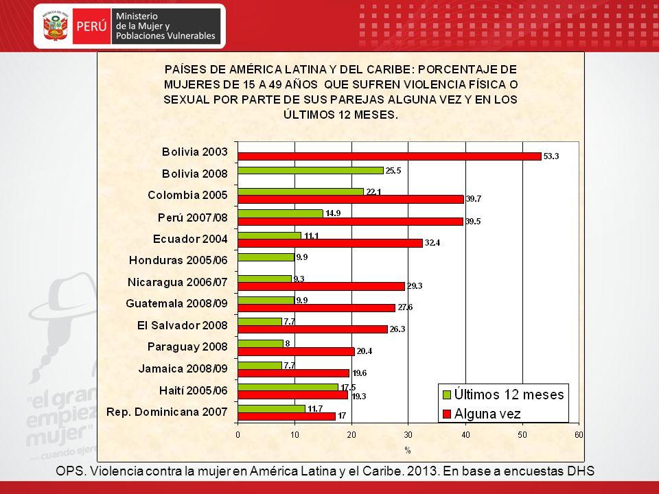 OPS. Violencia contra la mujer en América Latina y el Caribe. 2013