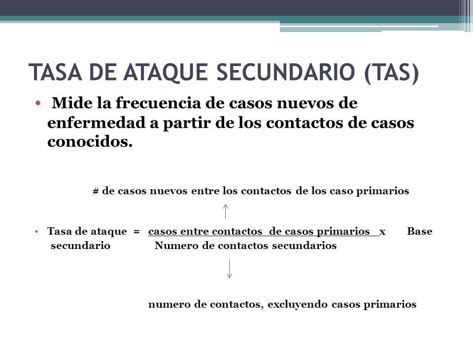 TASA DE ATAQUE SECUNDARIO (TAS)