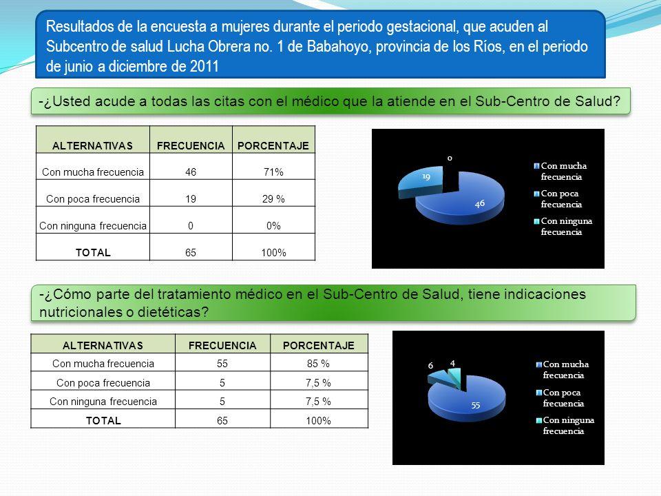 Resultados de la encuesta a mujeres durante el periodo gestacional, que acuden al Subcentro de salud Lucha Obrera no. 1 de Babahoyo, provincia de los Ríos, en el periodo de junio a diciembre de 2011