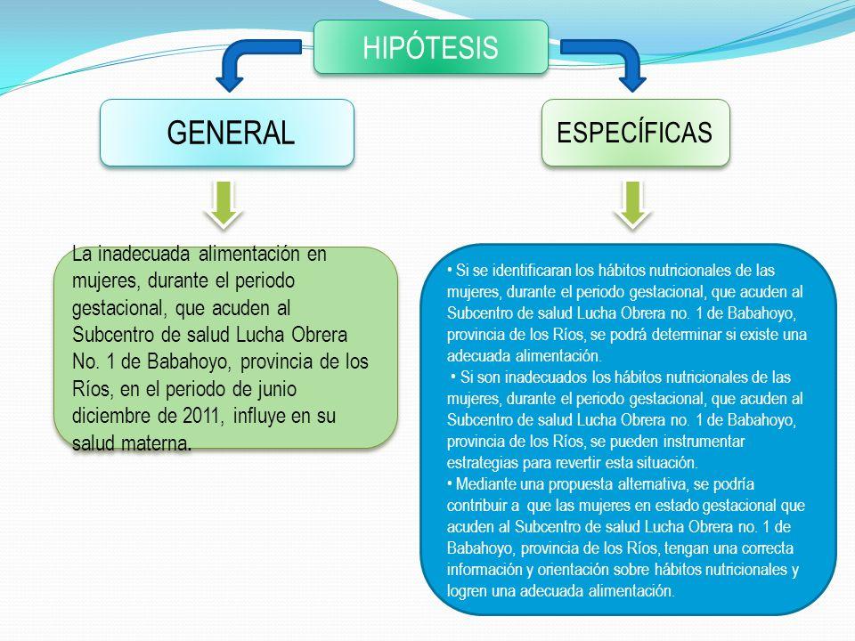 GENERAL HIPÓTESIS ESPECÍFICAS