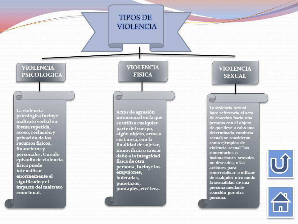 TIPOS DE VIOLENCIA VIOLENCIA VIOLENCIA VIOLENCIA SEXUAL FISICA