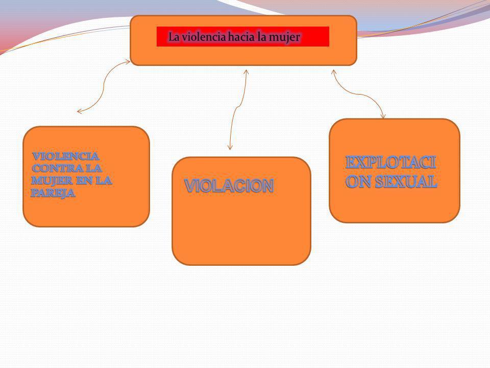 EXPLOTACION SEXUAL VIOLACION La violencia hacia la mujer