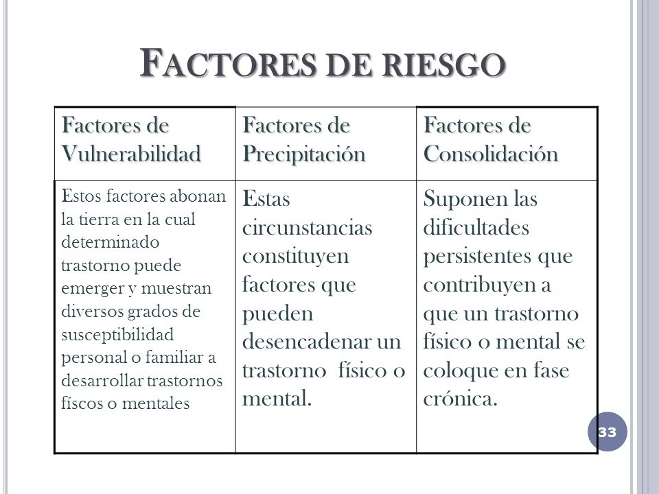 Factores de riesgo Factores de Vulnerabilidad