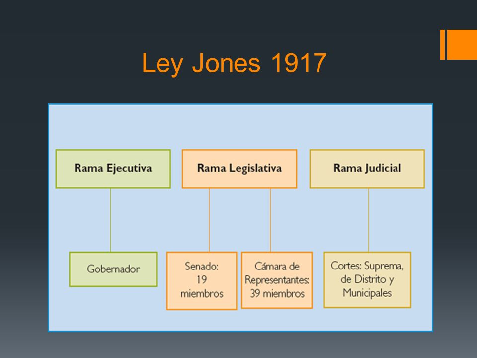 Ley Jones 1917