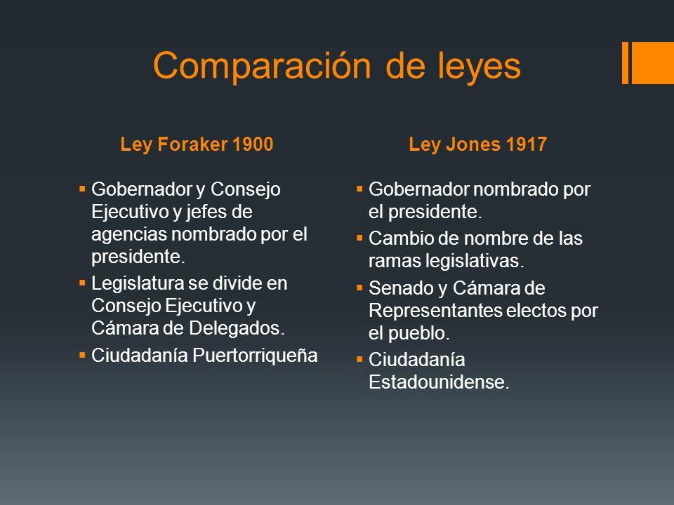 Comparación de leyes Ley Foraker 1900 Ley Jones 1917