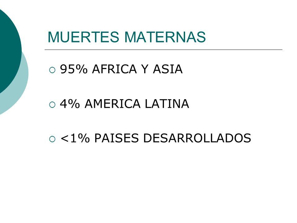 MUERTES MATERNAS 95% AFRICA Y ASIA 4% AMERICA LATINA