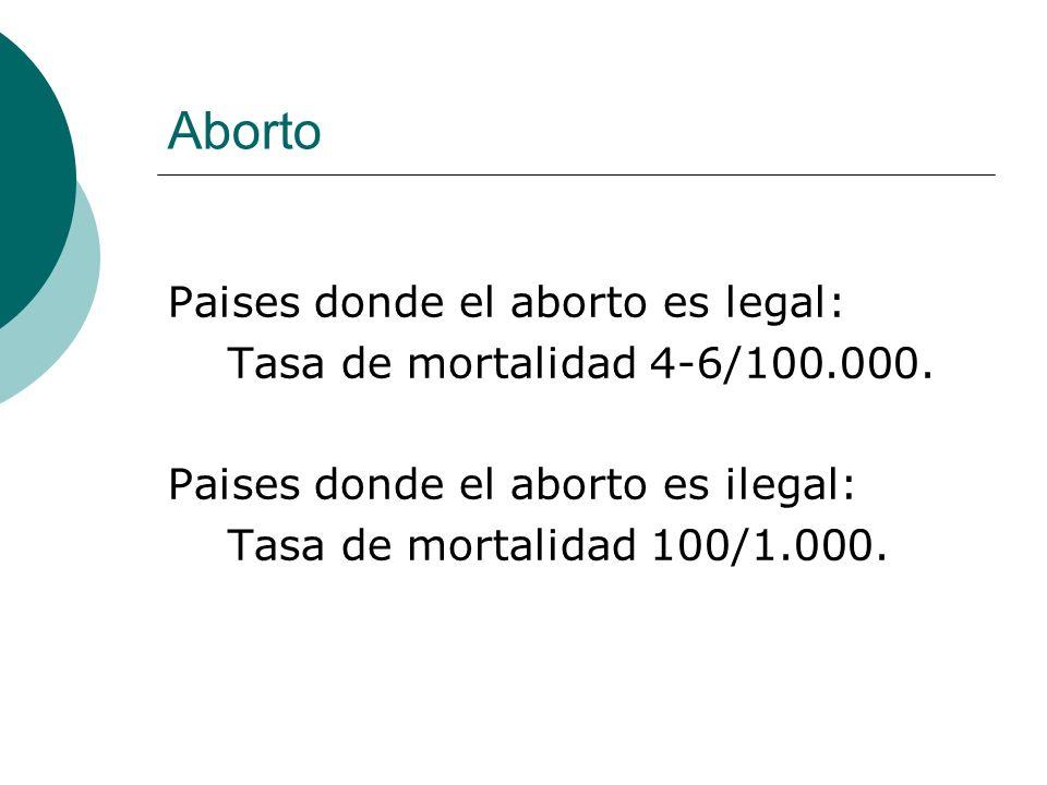 Aborto Paises donde el aborto es legal: