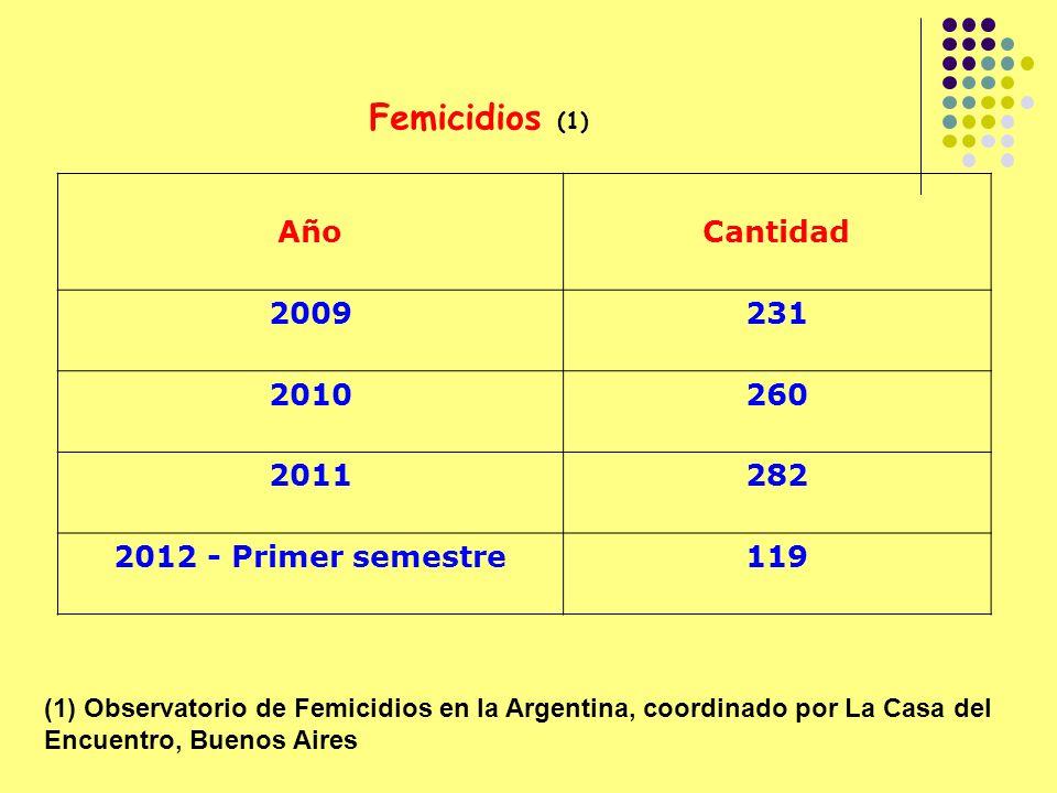 Femicidios (1) Año Cantidad 2009 231 2010 260 2011 282