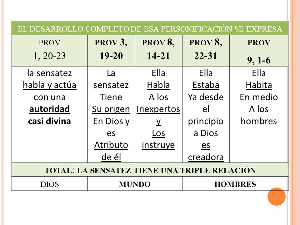 el desarrollo completo de esa personificación se expresa prov 1, 20-23