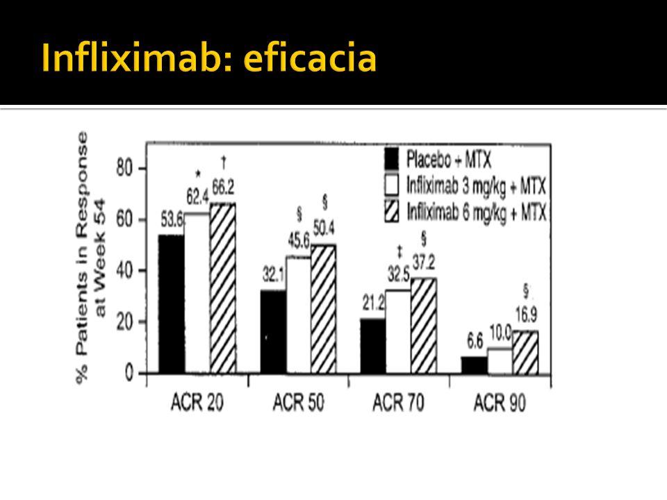 Infliximab: eficacia